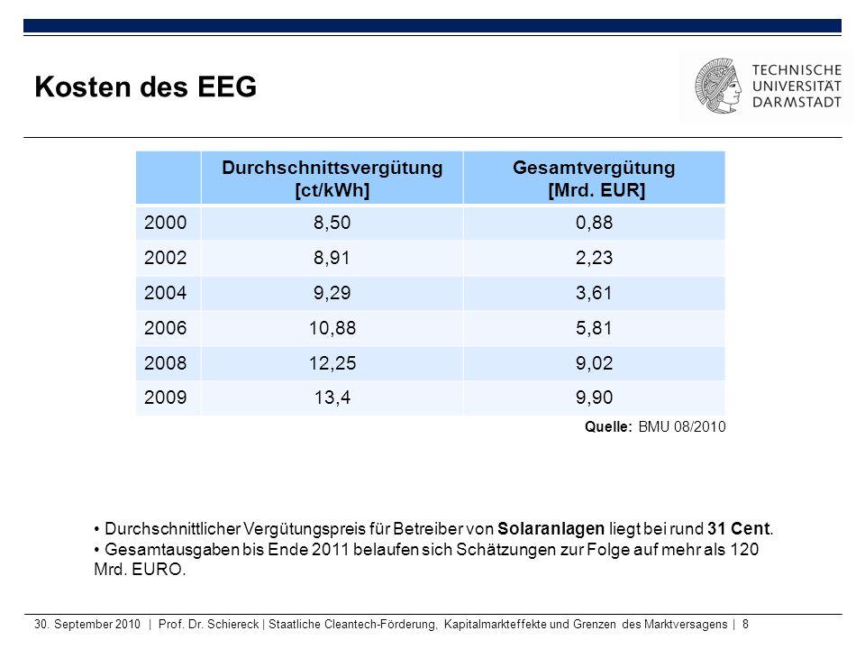Durchschnittsvergütung [ct/kWh]